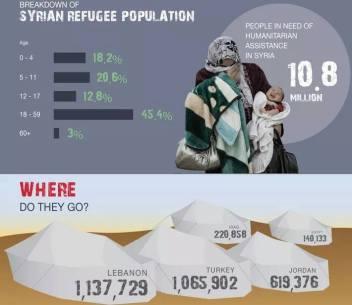 SYRIAN REFUGEE POPULATION GRAPHIC